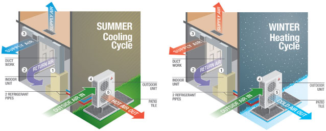 Air Source Heat Pump Ductless Hvac Systems Waterloo