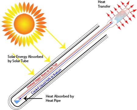 Solar Thermal How It Works Ontario Canada Waterloo